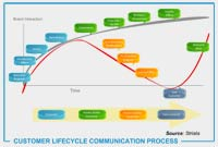 email_Lifecycle-Communications