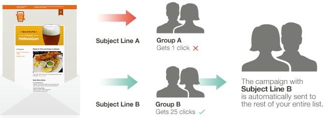 AB test schema