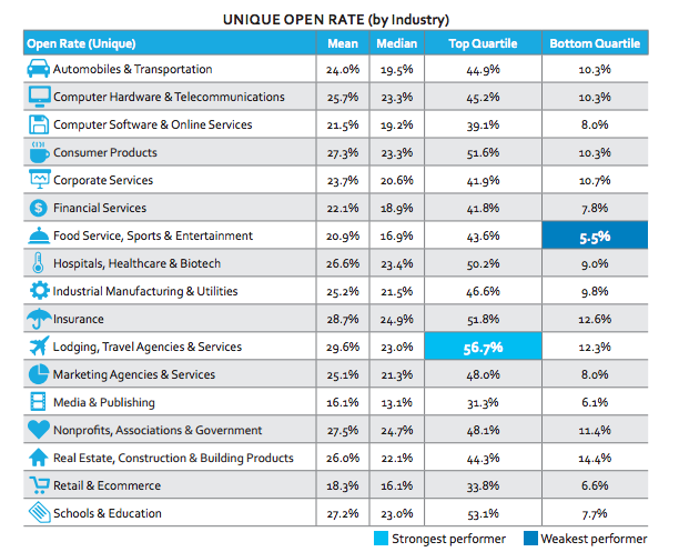 Email-Open-Rates-2015-by-industry