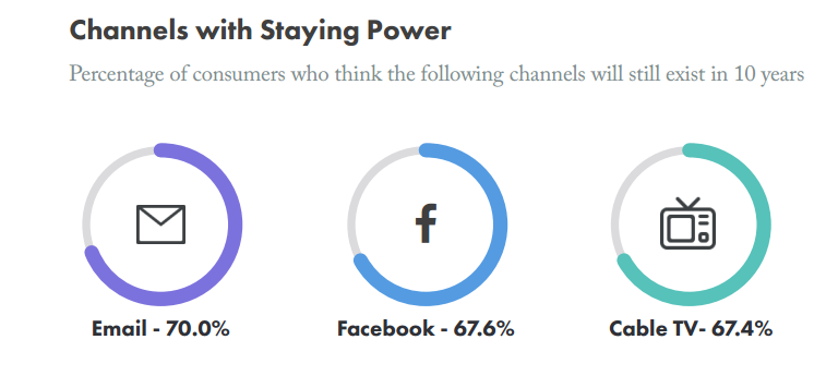 channel-staying-power