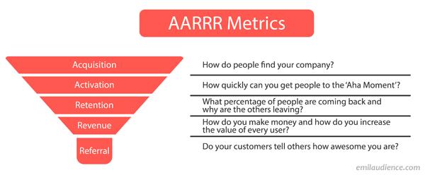 aarrr metrics funnel email