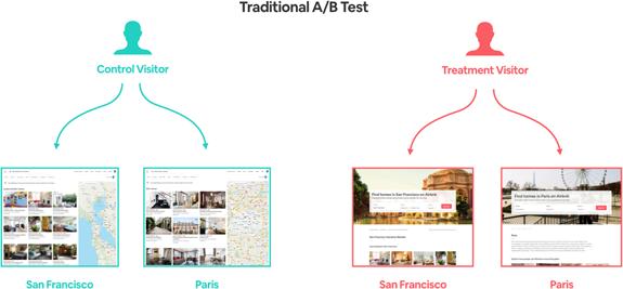 arbnb split testing control