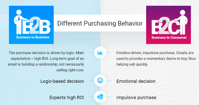 b2b versus b2c purchase behavior