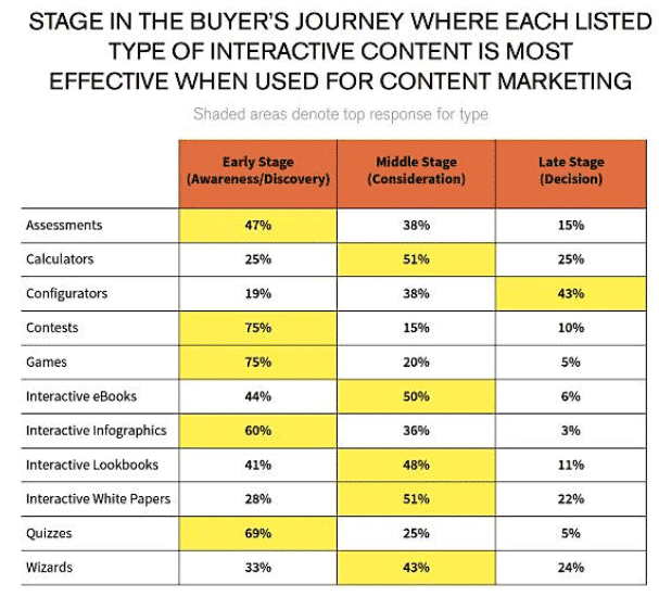 buyers journey stages graph