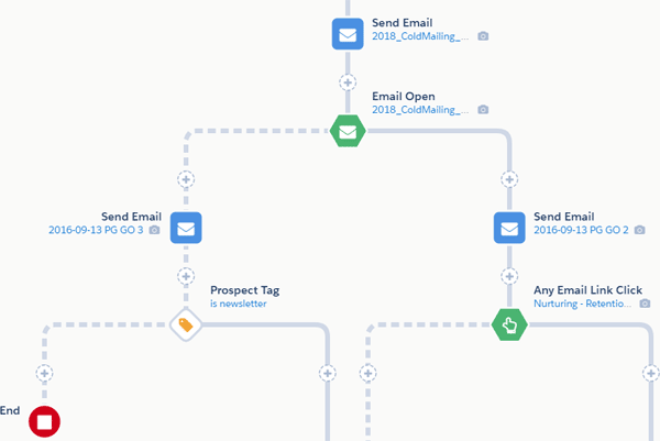 email gym automation flow