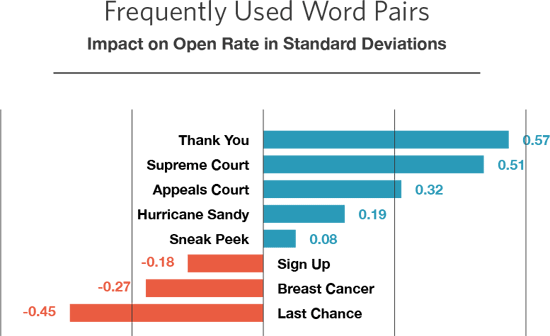 words pairs open rate improvement