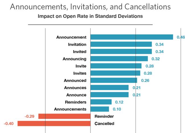 words open rate improvement