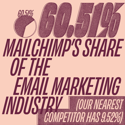 mailchimp market share email marketing