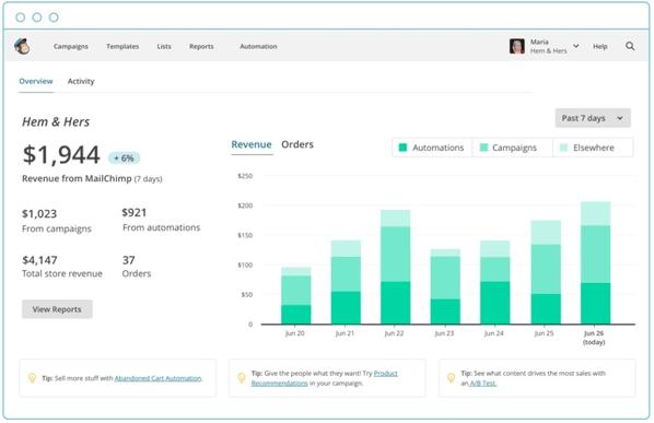 mailchimp stats ecommerce revenue