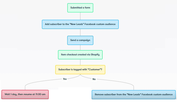 marketing automation drip visual workflow