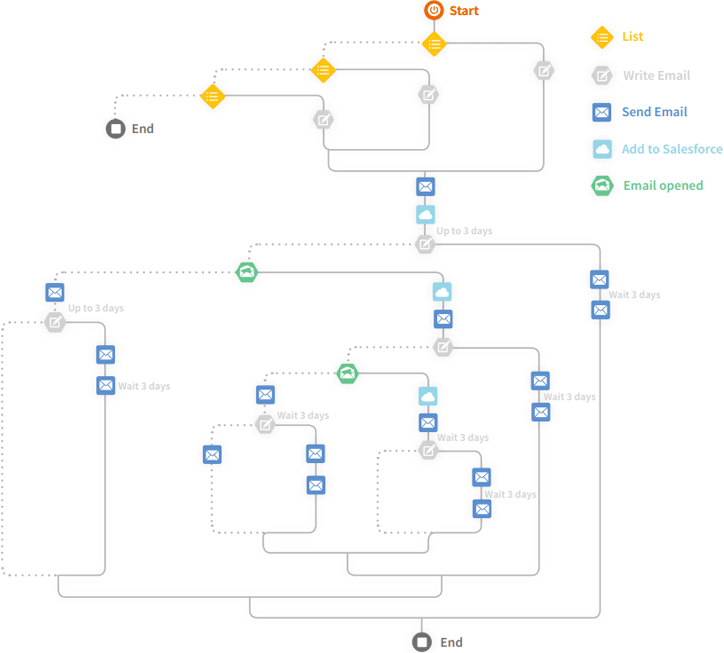 example of a marketing automation email flow
